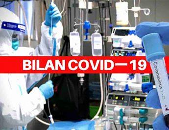 Covid-19 en Algérie : 182 nouveaux cas, 150 guérisons et 16 décès ce 21 septembre